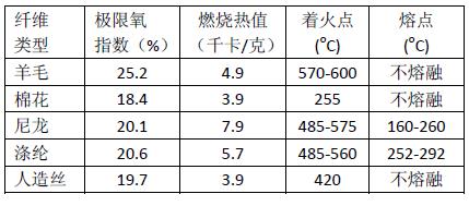 纺织纤维的可燃性测量参数
